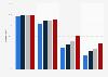 Cobertura de Internet por velocidad, Extremadura 2014-2017