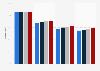 Cobertura de Internet por velocidad, Galicia 2014-2017