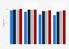 Cobertura de Internet por velocidad, Comunidad de Madrid 2014-2017