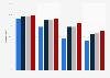 Cobertura de Internet por velocidad, Región de Murcia 2014-2017