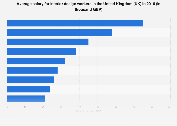 Interior Design Jobs Average Salary Uk 2016 Statista
