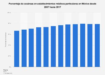 Porcentaje de cesáreas en establecimientos médicos particulares México 2006-2017