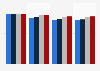 Cobertura de Internet por velocidad, País Vasco 2014-2017