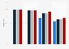 Cobertura de Internet por velocidad, La Rioja 2014-2017
