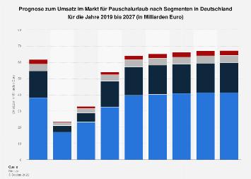 Prognose der Umsätze im Markt für Online-Reisebuchungen in Deutschland bis 2022