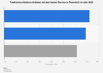 Telekommunikations-Anbieter in Österreich mit dem besten Service 2017