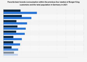 Burger King customers' favorite beer brands in Germany in 2018