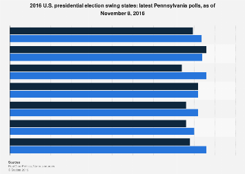 Presidential election 2016 swing states: latest Pennsylvania polls November 2016