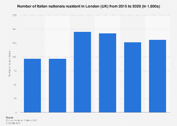 Number of registered Italians in London UK by gender 2016
