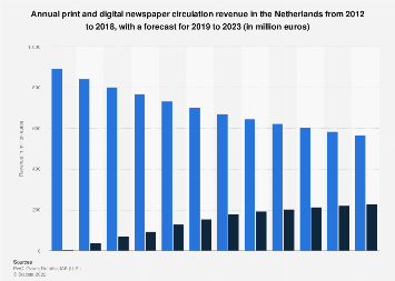 Digital and print newspaper circulation revenue in the Netherlands 2012-2022
