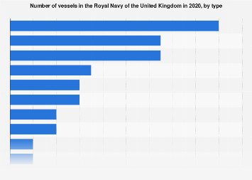 United Kingdom (UK): number of vessels in the Royal Navy 2017, by type