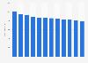 Newspaper revenue in the Netherlands 2012-2022