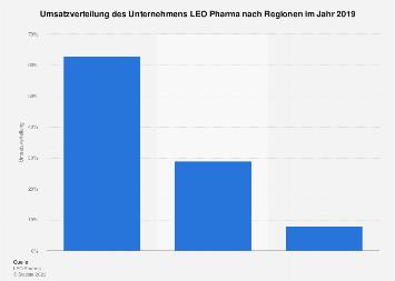 Umsatzverteilung des Unternehmens LEO Pharma nach Regionen 2016