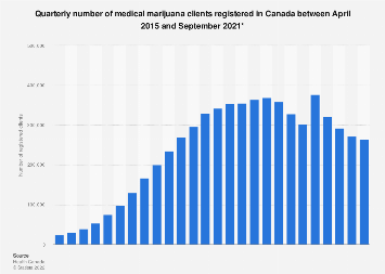 Number of Canadian registered medical marijuana patients by quarter 2015-2018