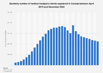 Number of Canadian registered medical marijuana patients by quarter 2015-2019