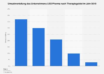 Umsatzverteilung des Unternehmens LEO Pharma nach Therapiegebiet 2016