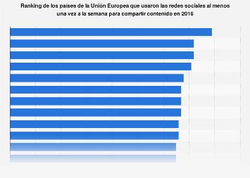 Uso de redes sociales para compartir contenido en la Unión Europea en 2016