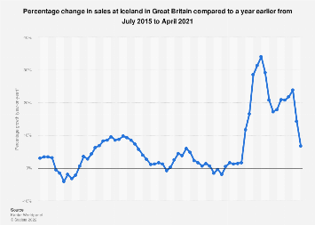 Iceland sales growth year-on-year in Great Britain 2015-2017
