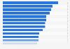 Uso de páginas web de ecommerce por país en la Unión Europea en 2016