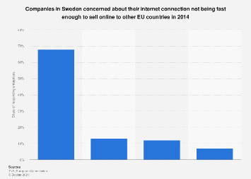 Swedish companies concerned about their internet connection speed to sell abroad 2014