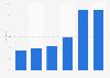 Uso de páginas web de ecommerce por frecuencia en la Unión Europea en 2016