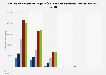 Pkw-Neuzulassungen in Österreich nach alternativen Antrieben 2018