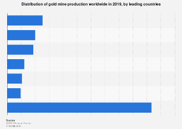 Distribution of global gold production by select country 2016