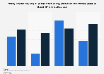 U.S. voters' priority levels for reducing air pollution from energy production 2016