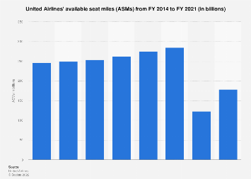 United Continental - available seat miles 2011-2017