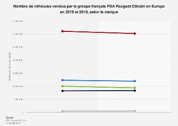 Volume des ventes du groupe PSA Peugeot Citroën par marque en Europe 2018