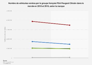 Volume des ventes totales du groupe PSA Peugeot Citroën par marque Monde 2018