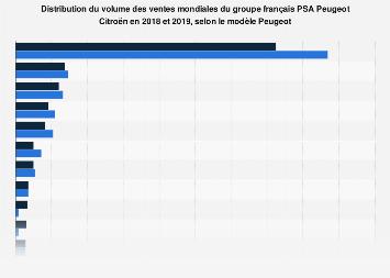 Volume des ventes mondiales du groupe PSA Peugeot Citroën par modèle Peugeot 2018