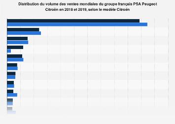 Volume des ventes mondiales du groupe PSA Peugeot Citroën par modèle Citroën 2018