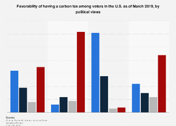 U.S. voters that favor a carbon tax by political party 2019