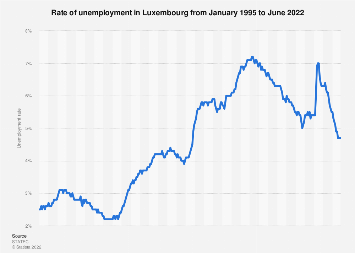 Unemployment rate in Luxembourg 2017-2018