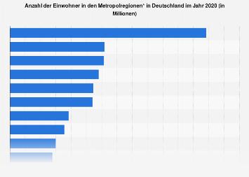Anzahl singles in deutschland 2020