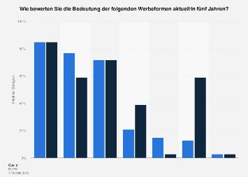 Umfrage zur Bedeutung von Online-Werbeformen in Deutschland 2017