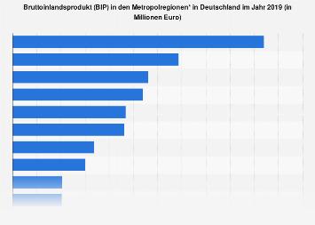 Bruttoinlandsprodukt in den Metropolregionen in Deutschland 2014