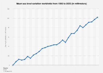 Global cumulative sea level rise 1998-2015