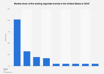 Market share of the leading U.S. cigarette brands 2016