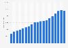 Nombre de donateurs de l'association Greenpeace France 2003-2017