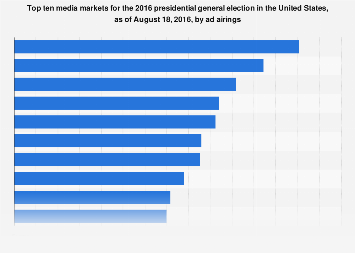 Top 10 media markets in the 2016 U.S. presidential race as of August, by ad airings