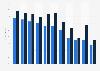 Porcentaje de usuarios desinformados sobre asuntos europeos por país y género UE 2016
