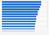 Fiablidad de las reseñas en plataformas online por país en la Unión Europea en 2016