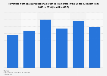 Revenues from opera productions screened in cinemas in the UK 2013-2018
