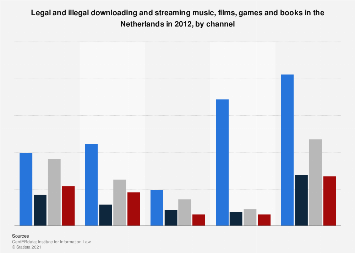 Legal & illegal music, film, games, books downloads in the Netherlands 2012