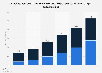 Prognose zum Umsatz mit Virtual Reality in Deutschland bis 2020