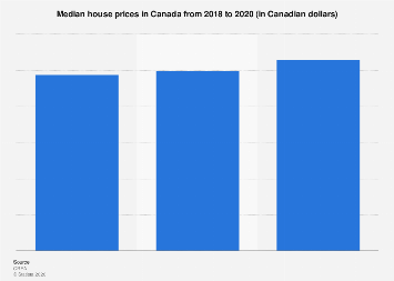 Median house prices in Canada 2017-2019
