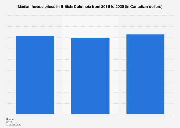 Median house prices in British Columbia 2017-2020