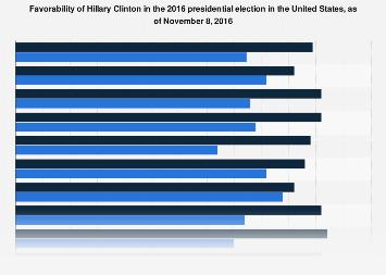 Favorability of Hillary Clinton November 2016